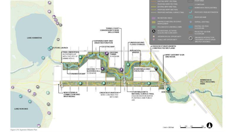 Minnehaha Park Master Plan